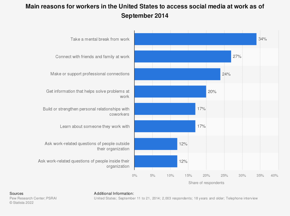 Statistic: Main reasons for workers in the United States to access social media at work as of September 2014 | Statista