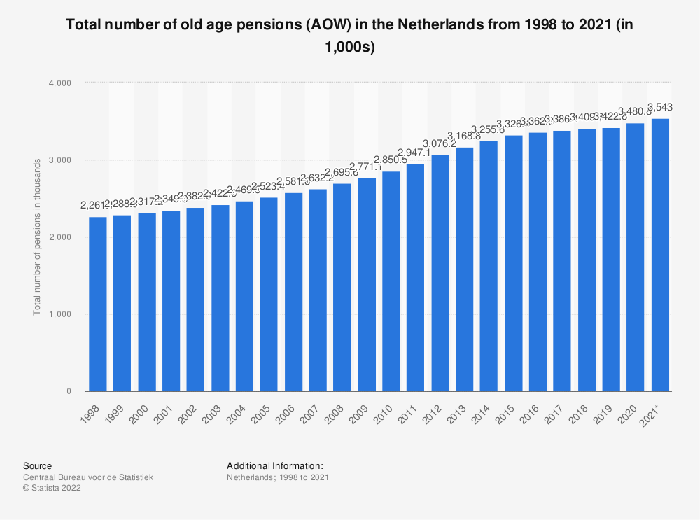 Statistic: Total number of old age pensions (AOW) in the Netherlands from 2007 to 2017 (in 1,000s) | Statista