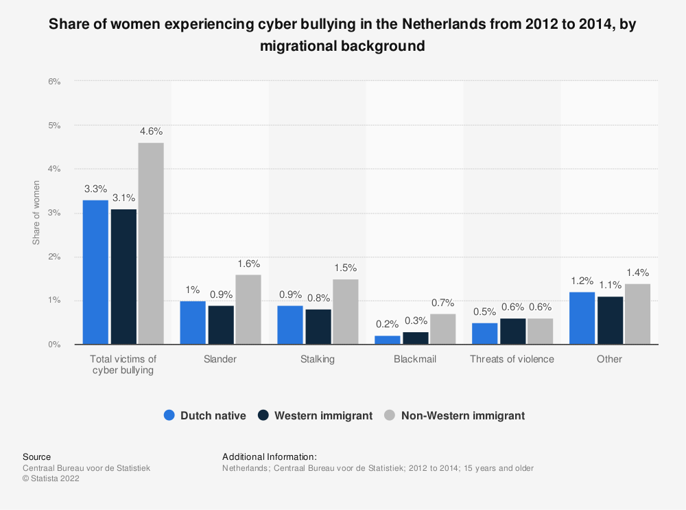 Statistic: Share of women experiencing cyber bullying in the Netherlands from 2012 to 2014, by migrational background | Statista