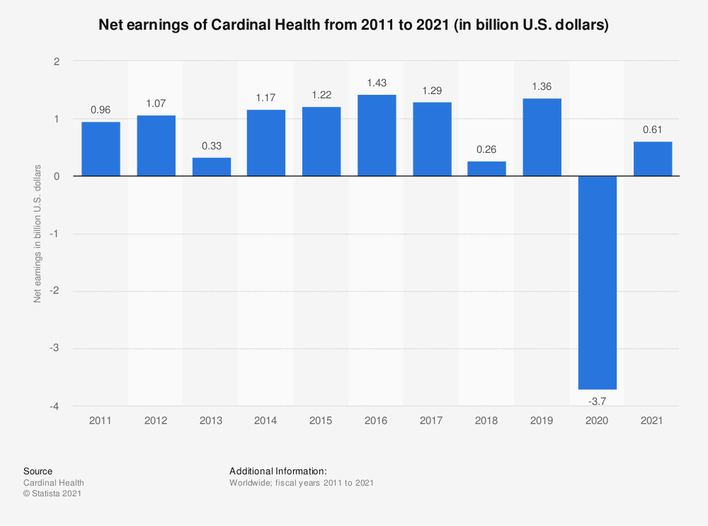 Statistic: Net earnings of Cardinal Health from 2011 to 2018 (in billion U.S. dollars) | Statista