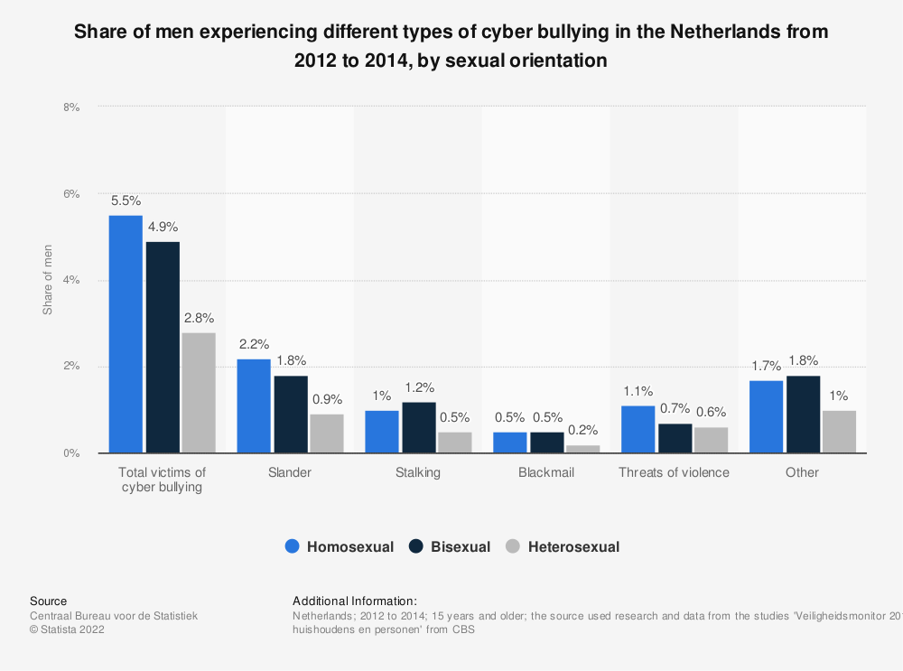 Statistic: Share of men experiencing different types of cyber bullying in the Netherlands from 2012 to 2014, by sexual orientation | Statista