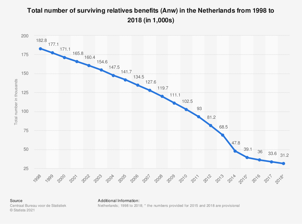 Statistic: Total number of surviving relatives benefits (Anw) in the Netherlands from 2007 to 2017 (in 1,000s) | Statista