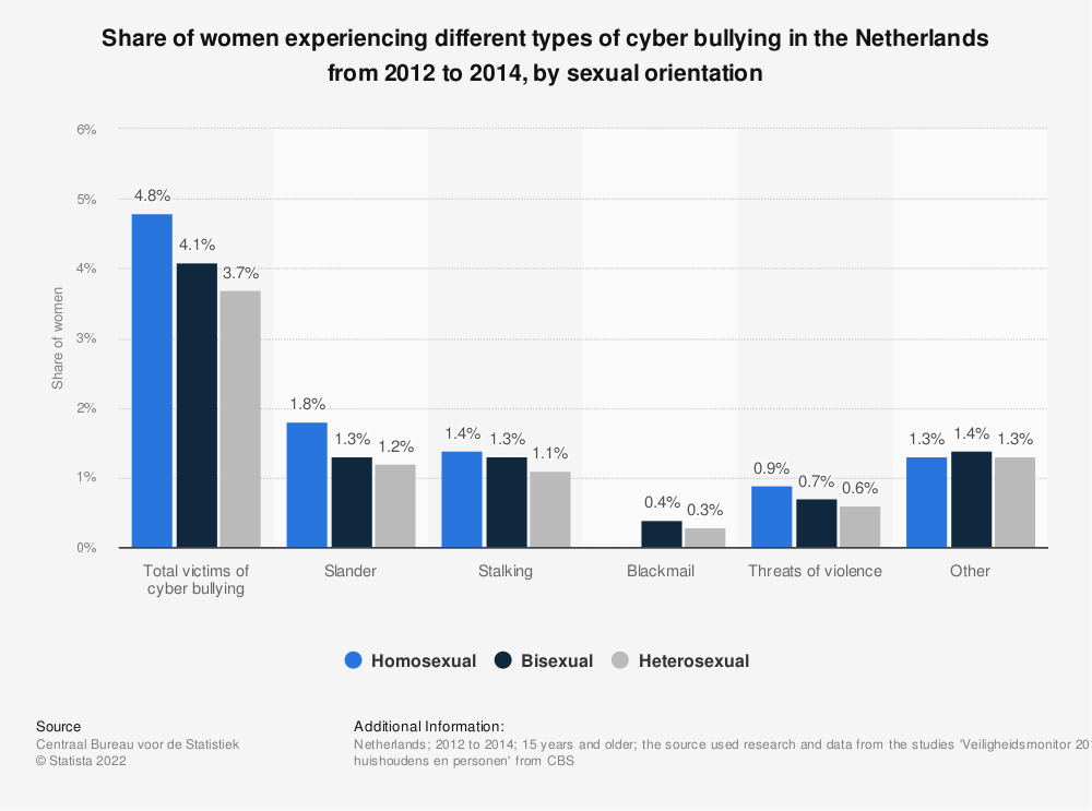 Statistic: Share of women experiencing different types of cyber bullying in the Netherlands from 2012 to 2014, by sexual orientation | Statista