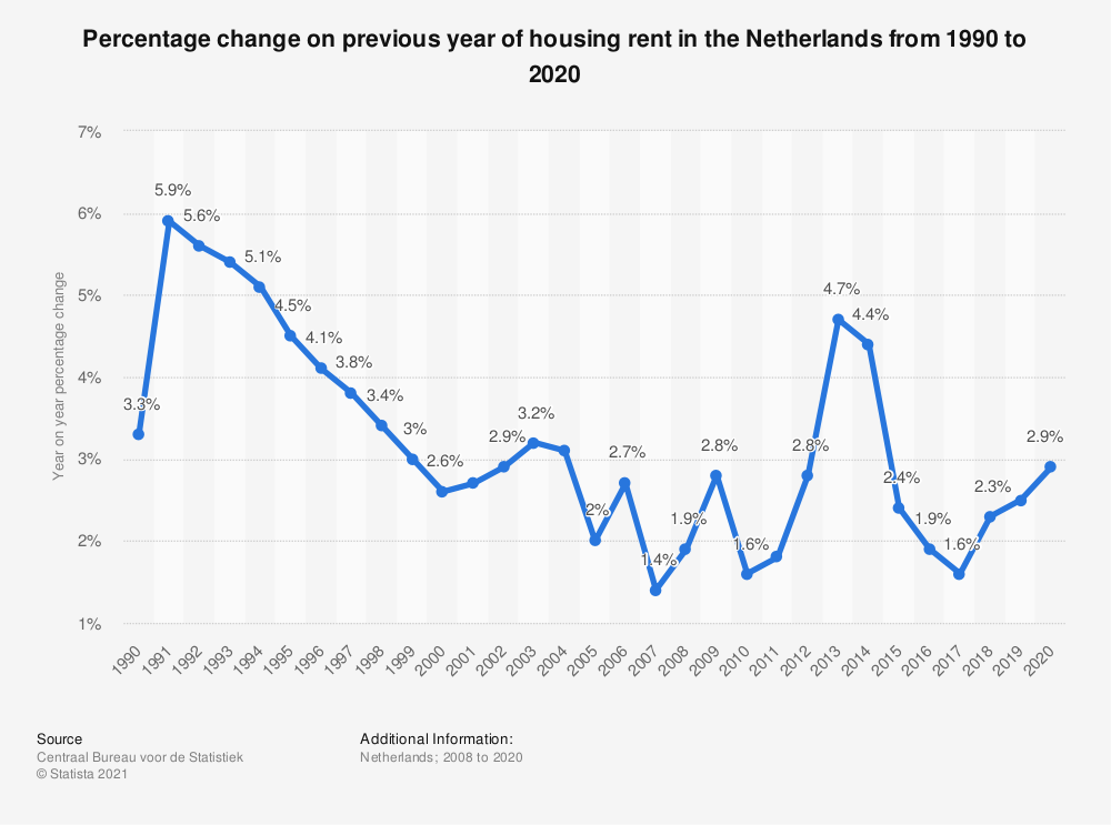 Statistic: Percentage change on previous year of housing rent in the Netherlands from 1990 to 2020 | Statista