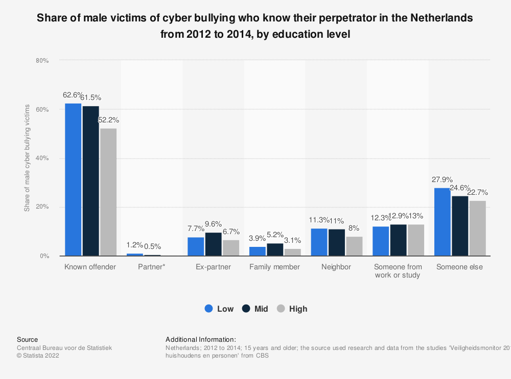Statistic: Share of male victims of cyber bullying who know their perpetrator in the Netherlands from 2012 to 2014, by education level | Statista