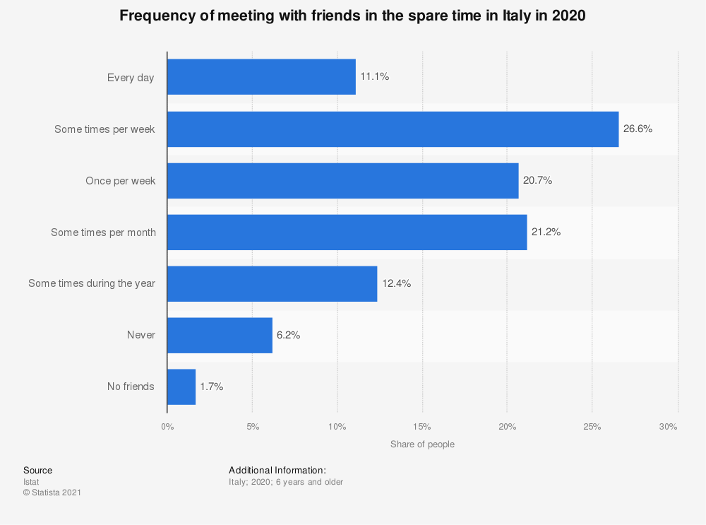 Statistic: Frequency of meeting with friends in the spare time in Italy in 2019   Statista