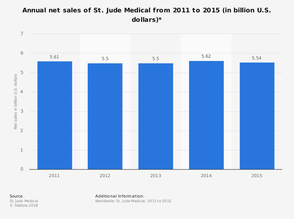 Statistic: Annual net sales of St. Jude Medical from 2011 to 2015 (in billion U.S. dollars)* | Statista