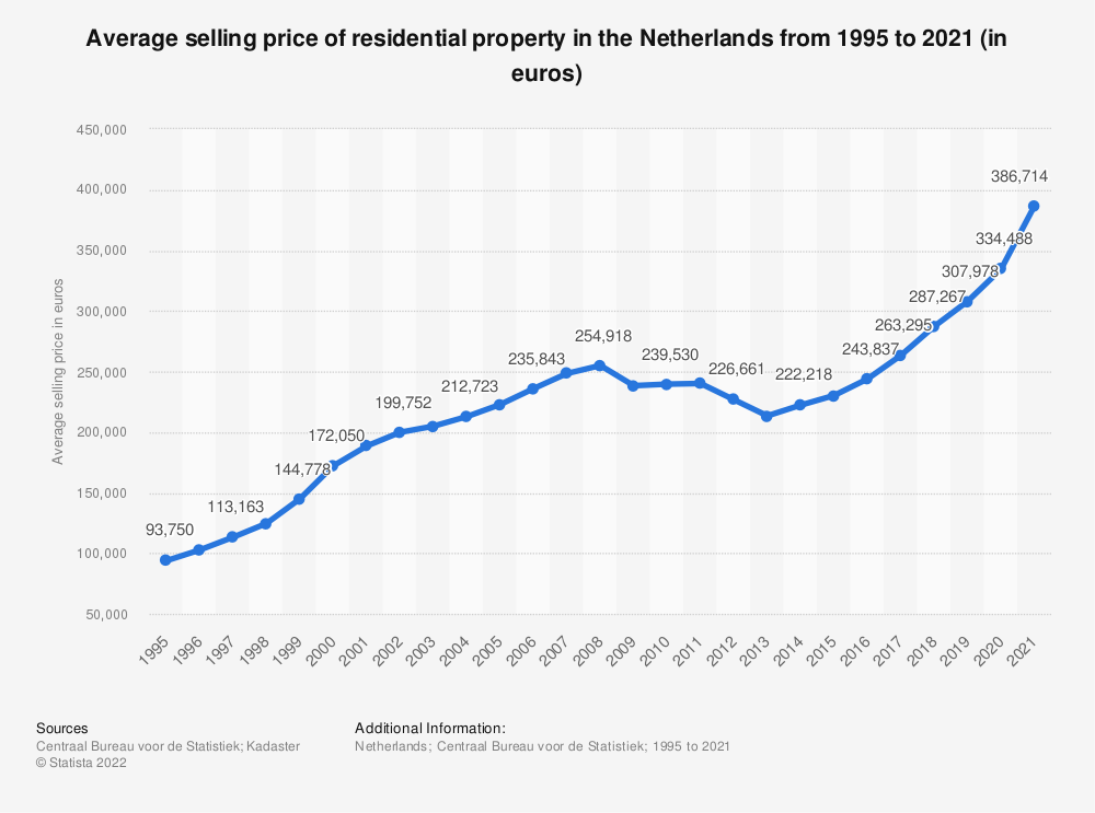 Statistic: Average selling price of residential property in the Netherlands from 1995 to 2018 (in euros) | Statista