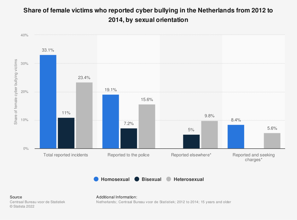 Statistic: Share of female victims who reported cyber bullying in the Netherlands from 2012 to 2014, by sexual orientation | Statista
