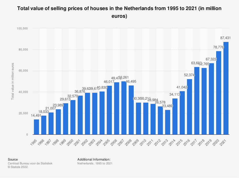 Statistic: Total value of selling prices of houses in the Netherlands from 1995 to 2017 (in million euros) | Statista