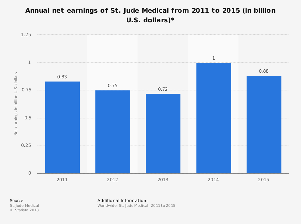 Statistic: Annual net earnings of St. Jude Medical from 2011 to 2015 (in billion U.S. dollars)* | Statista