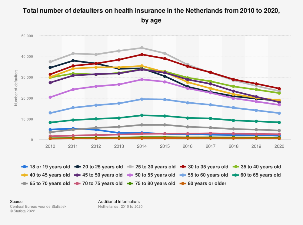 Statistic: Total number of defaulters on health insurance in the Netherlands from 2010 to 2017, by age | Statista