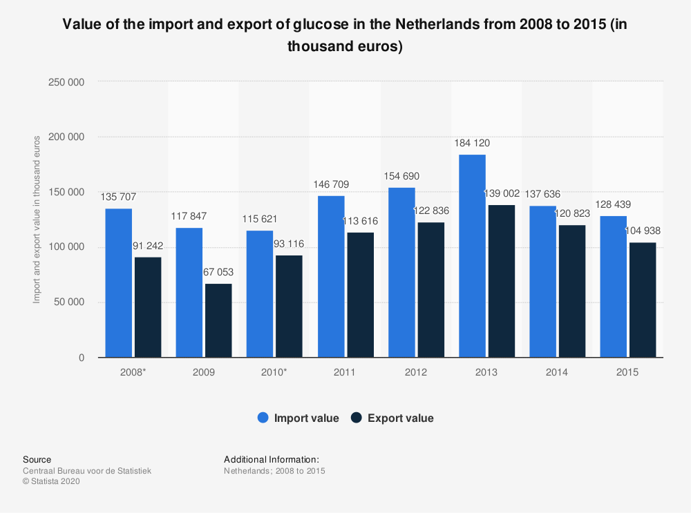 Statistic: Value of the import and export of glucose in the Netherlands from 2008 to 2015 (in thousand euros) | Statista