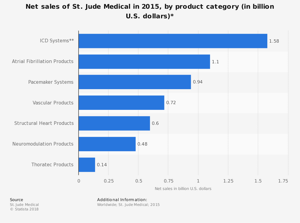 Statistic: Net sales of St. Jude Medical in 2015, by product category (in billion U.S. dollars)* | Statista