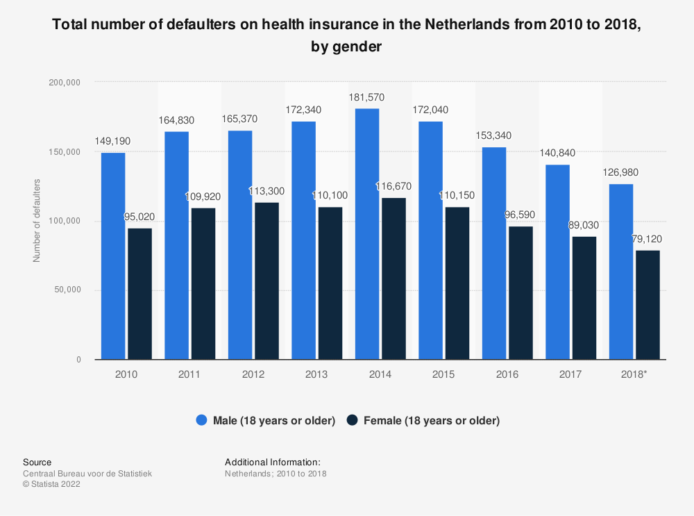 Statistic: Total number of defaulters on health insurance in the Netherlands from 2010 to 2017, by gender | Statista