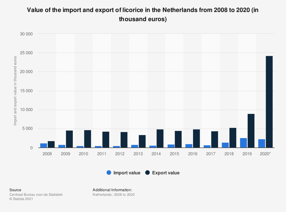 Statistic: Value of the import and export of licorice in the Netherlands from 2008 to 2018 (in thousand euros) | Statista