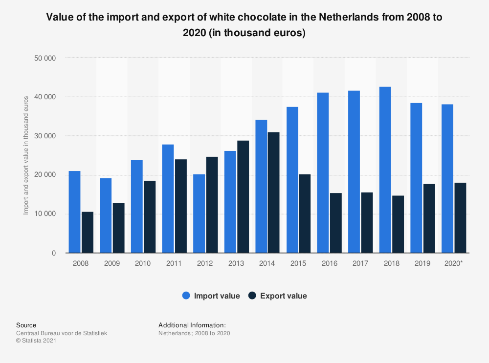 Statistic: Value of the import and export of white chocolate in the Netherlands from 2008 to 2018 (in thousand euros) | Statista