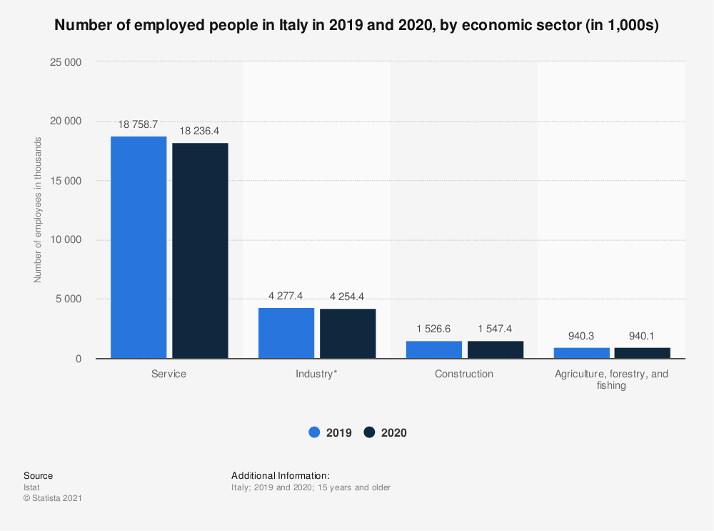 Statistic: Number of employed people in Italy as of the 3rd quarter of 2019, by economic sector (in 1,000s) | Statista
