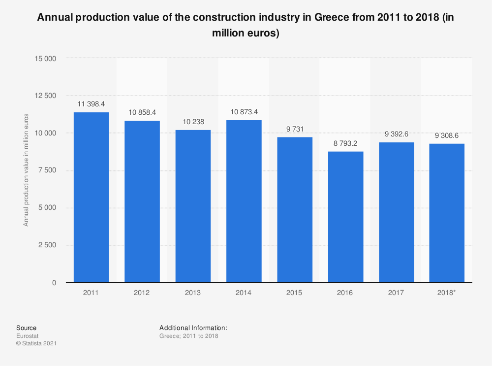 Statistic: Annual production value of the construction industry in Greece from 2011 to 2015 (in million euros) | Statista