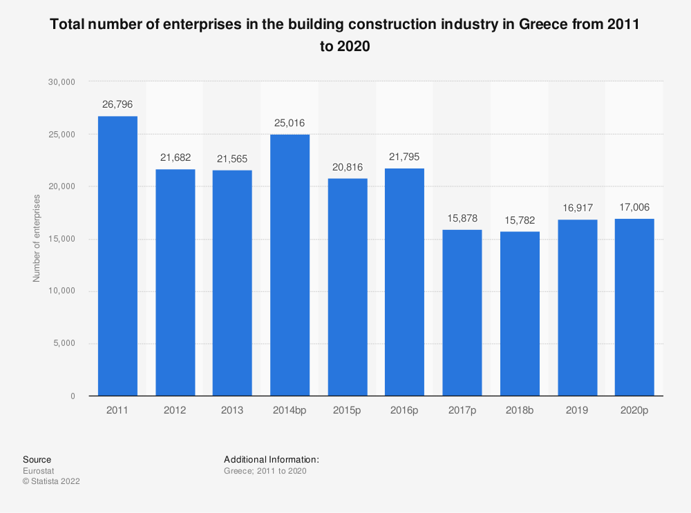 Statistic: Total number of enterprises in the building construction industry in Greece from 2011 to 2015 | Statista