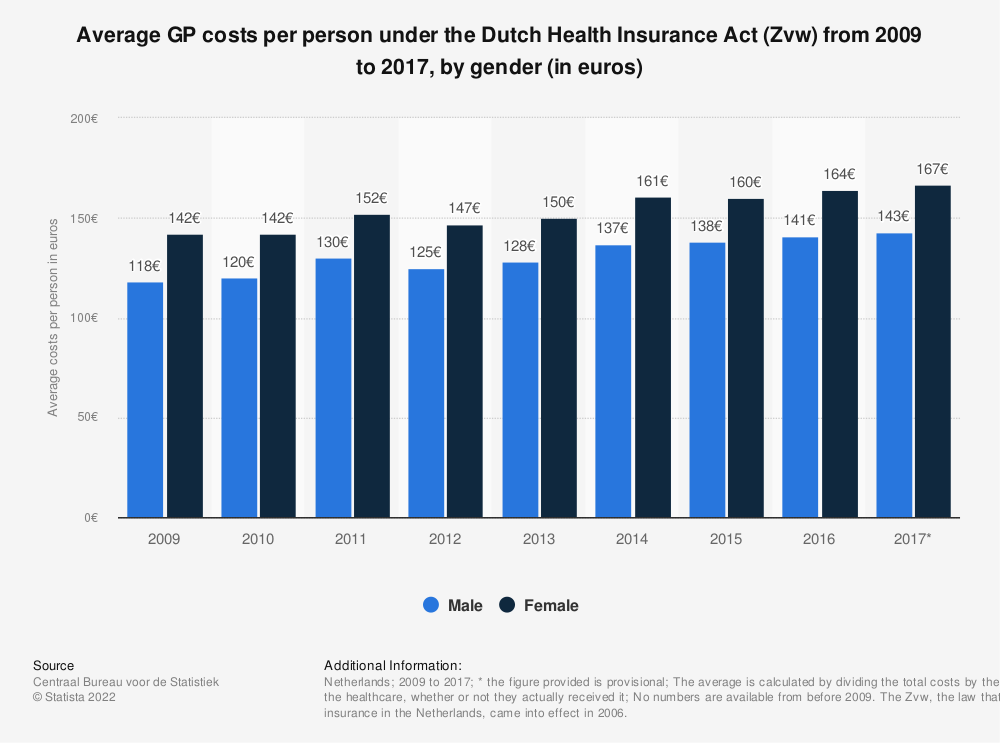 Statistic: Average GP costs per person under the Dutch Health Insurance Act (Zvw) from 2009 to 2017, by gender (in euros)   Statista