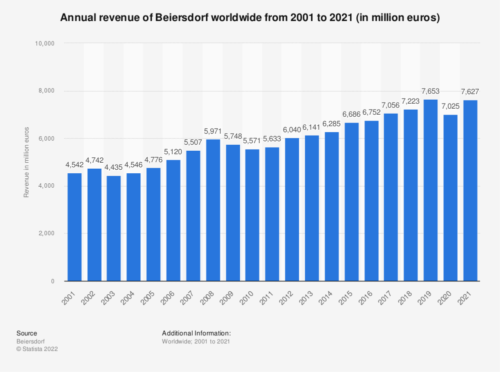Statistic: Annual revenue of Beiersdorf worldwide from 2001 to 2020 (in million euros) | Statista