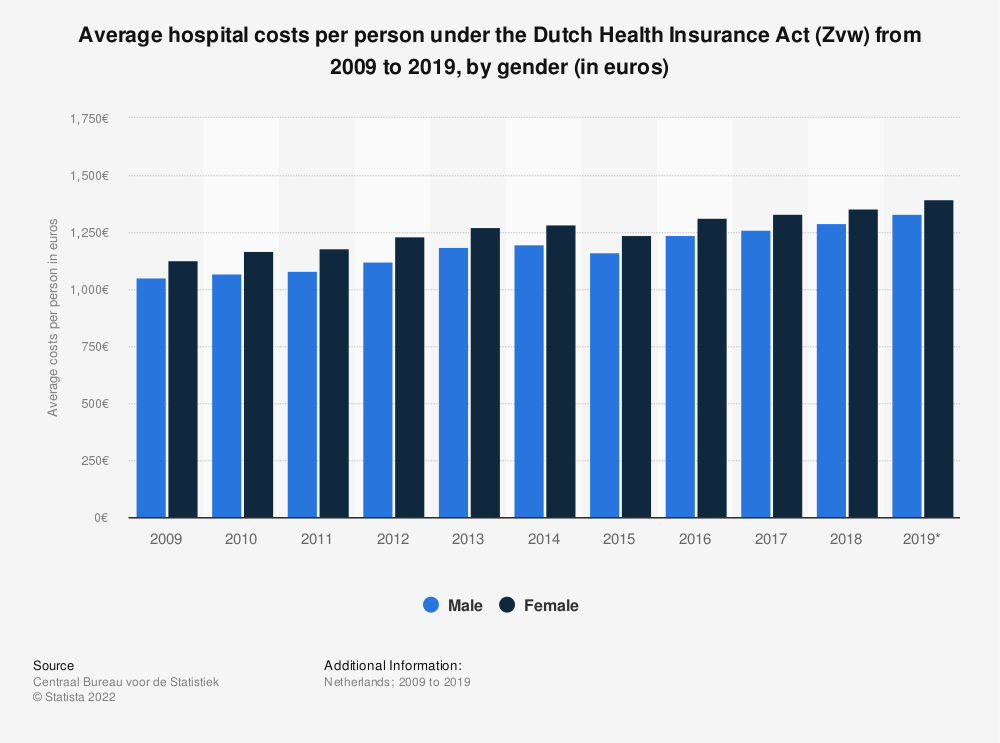 Statistic: Average hospital costs per person under the Dutch Health Insurance Act (Zvw) from 2009 to 2016, by gender (in euros) | Statista