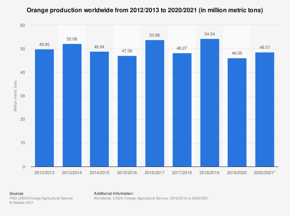 Statistic: Orange production worldwide from 2012/2013 to 2020/2021 (in million metric tons) | Statista