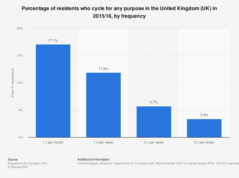 Statistic: Percentage of residents who cycle for any purpose in the United Kingdom (UK) in 2015/16, by frequency | Statista