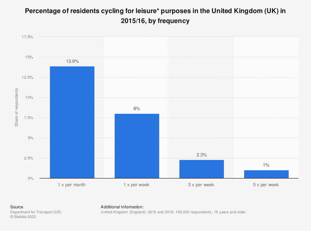 Statistic: Percentage of residents cycling for leisure* purposes in the United Kingdom (UK) in 2015/16, by frequency | Statista
