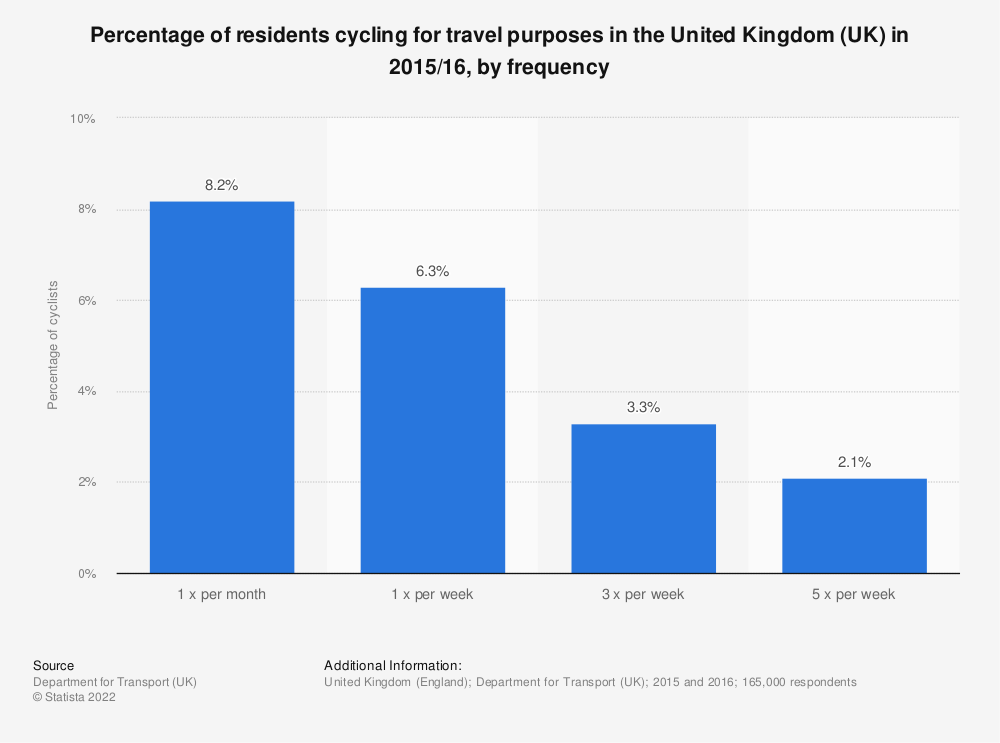 Statistic: Percentage of residents cycling for travel purposes in the United Kingdom (UK) in 2015/16, by frequency | Statista