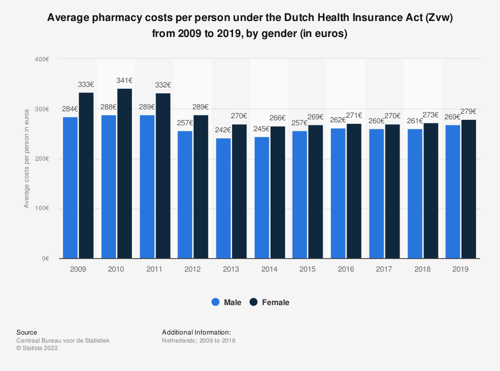 Statistic: Average pharmacy costs per person under the Dutch Health Insurance Act (Zvw) from 2009 to 2016, by gender (in euros) | Statista