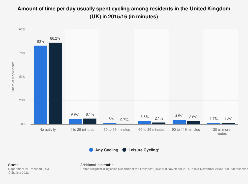 Statistic: Amount of time per day usually spent cycling among residents in the United Kingdom (UK) in 2015/16 (in minutes) | Statista