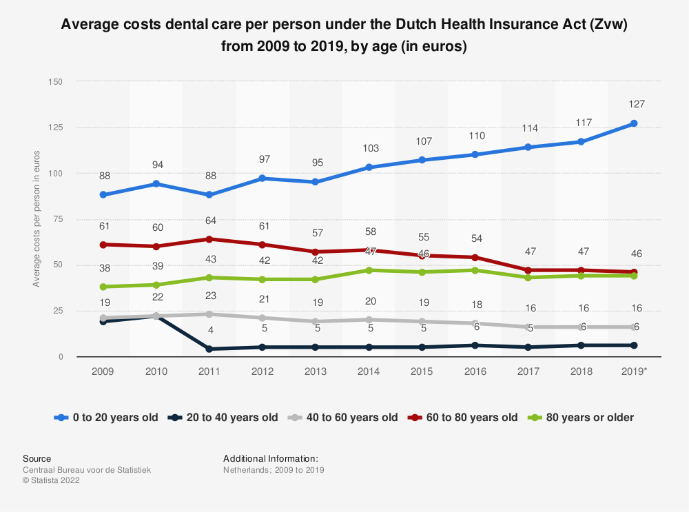 Statistic: Average costs dental care per person under the Dutch Health Insurance Act (Zvw) from 2009 to 2015, by age (in euros) | Statista