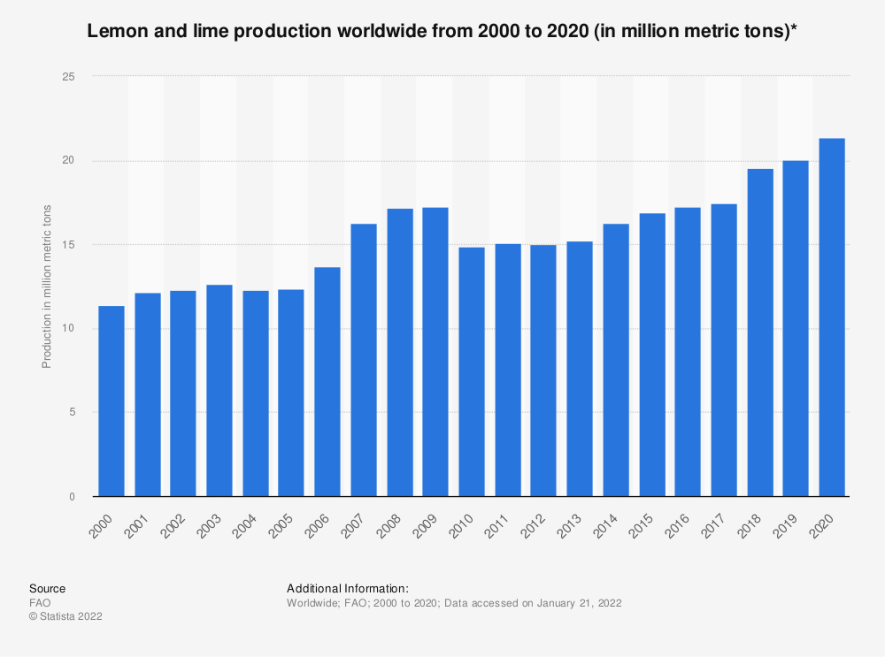 Statistic: Lemon and lime production worldwide from 2000 to 2017 (in million metric tons)* | Statista