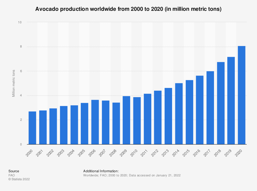 Statistic: Avocado production worldwide from 2000 to 2018 (in million metric tons) | Statista