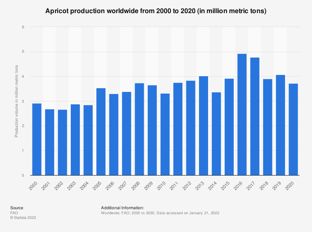 Statistic: Apricot production worldwide from 2000 to 2017 (in million metric tons) | Statista