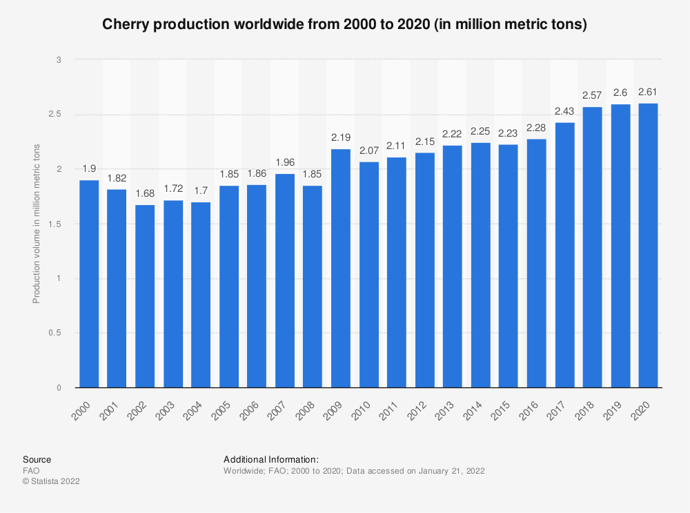 Statistic: Cherry production worldwide from 2000 to 2019 (in million metric tons) | Statista