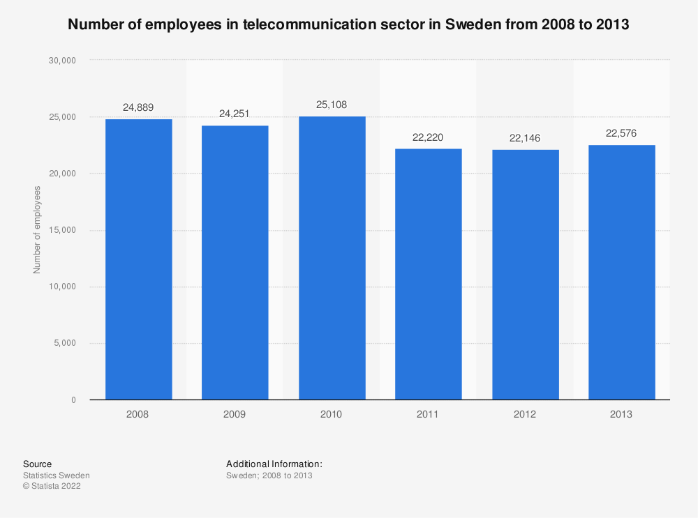 Statistic: Number of employees in telecommunication sector in Sweden from 2008 to 2013 | Statista