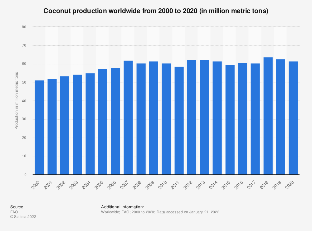 Coconut production worldwide 2017 | Statista