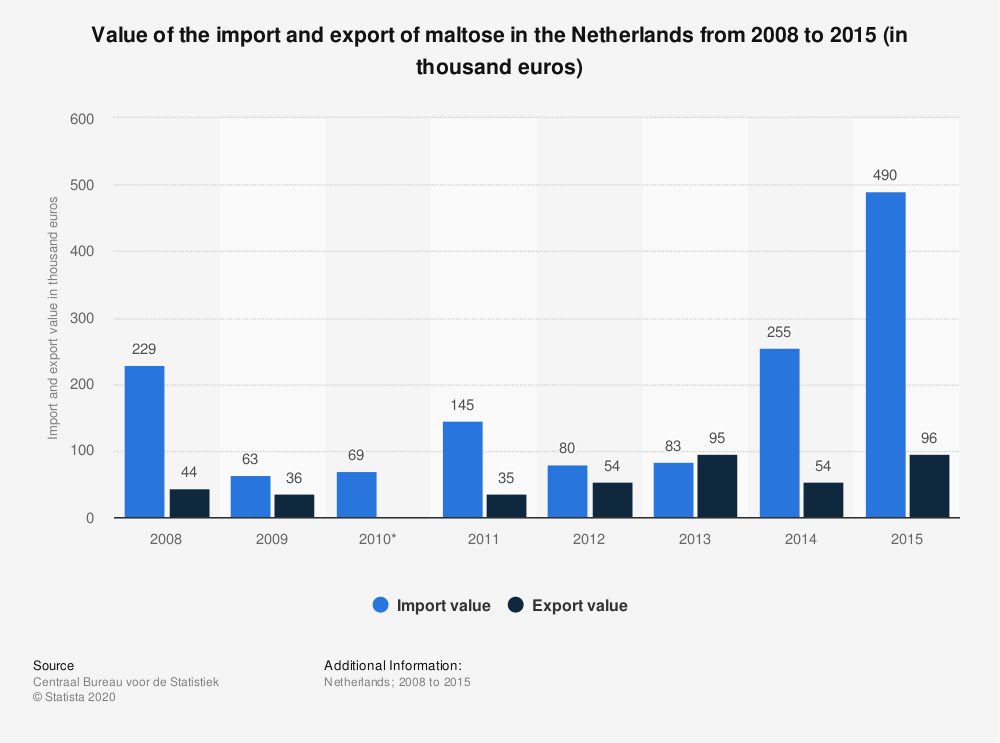 Statistic: Value of the import and export of maltose in the Netherlands from 2008 to 2015 (in thousand euros) | Statista