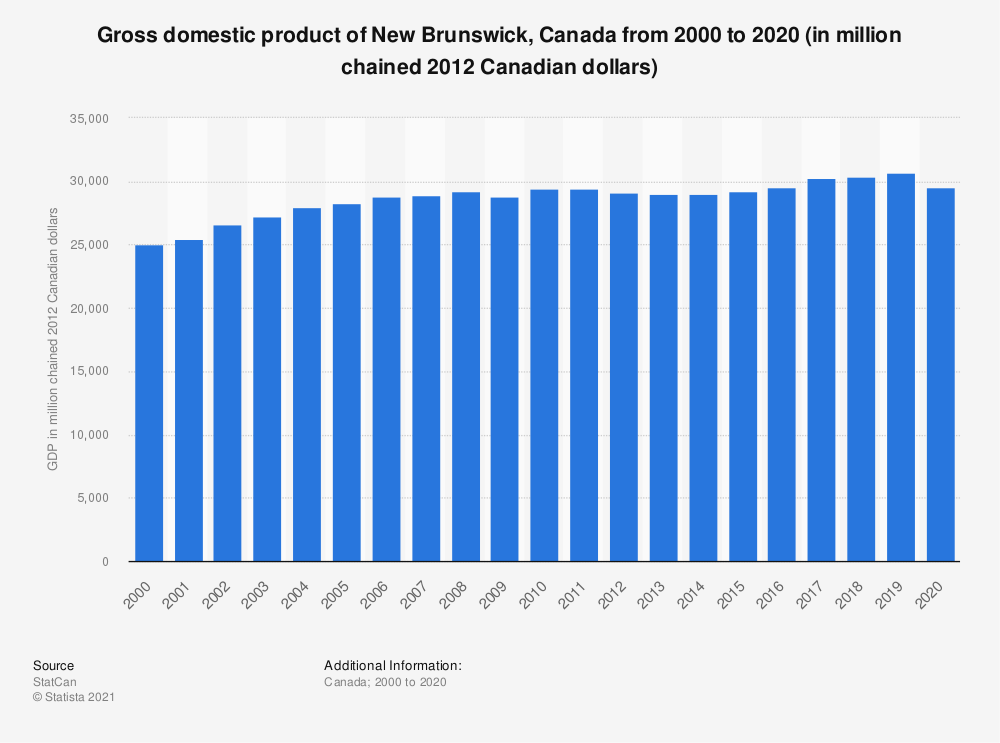 Statistic: Gross domestic product of New Brunswick, Canada from 2000 to 2019 (in million chained 2012 Canadian dollars) | Statista