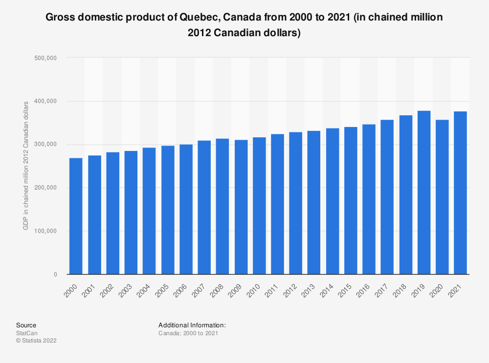 Statistic: Gross domestic product of Quebec, Canada from 2000 to 2019 (in chained million 2012 Canadian dollars) | Statista