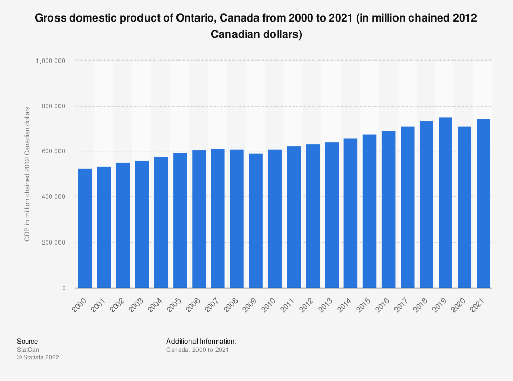 Statistic: Gross domestic product of Ontario, Canada from 2000 to 2017 (in million chained 2012 Canadian dollars) | Statista