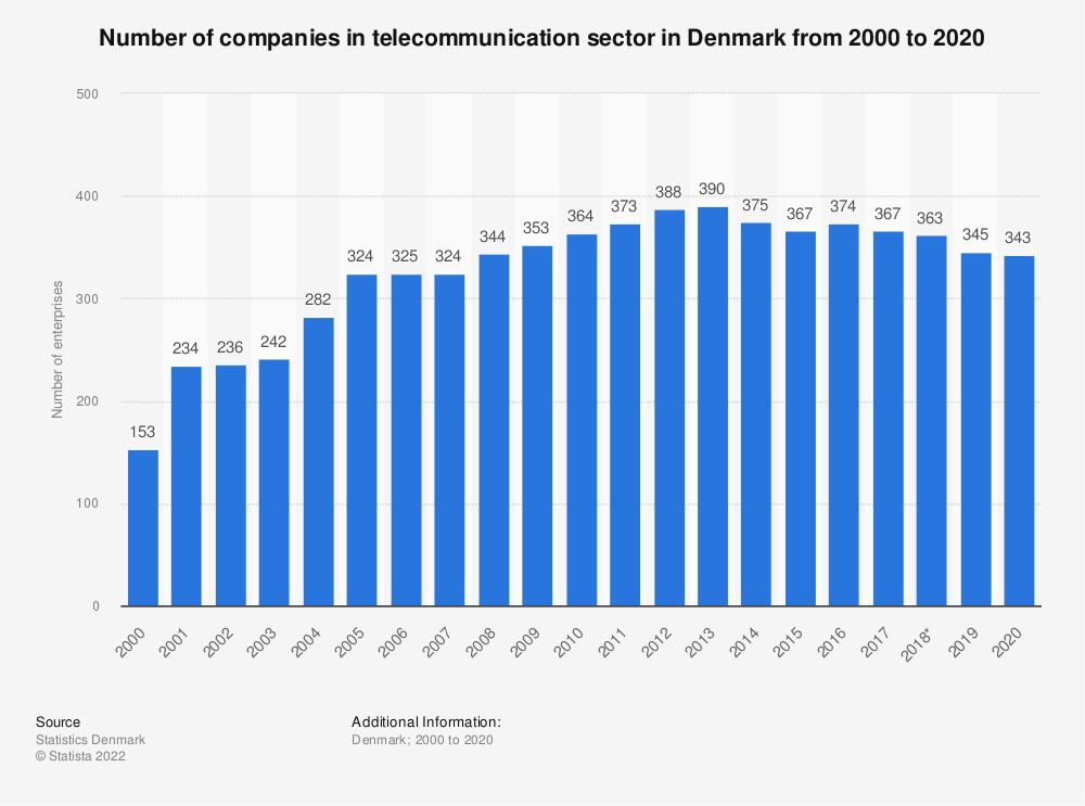 Statistic: Number of companies in telecommunication sector in Denmark from 2000 to 2014 | Statista