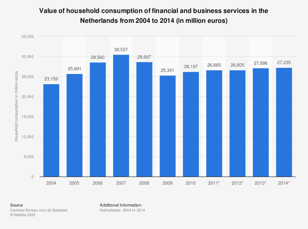 Statistic: Value of household consumption of financial and business services in the Netherlands from 2004 to 2014 (in million euros) | Statista