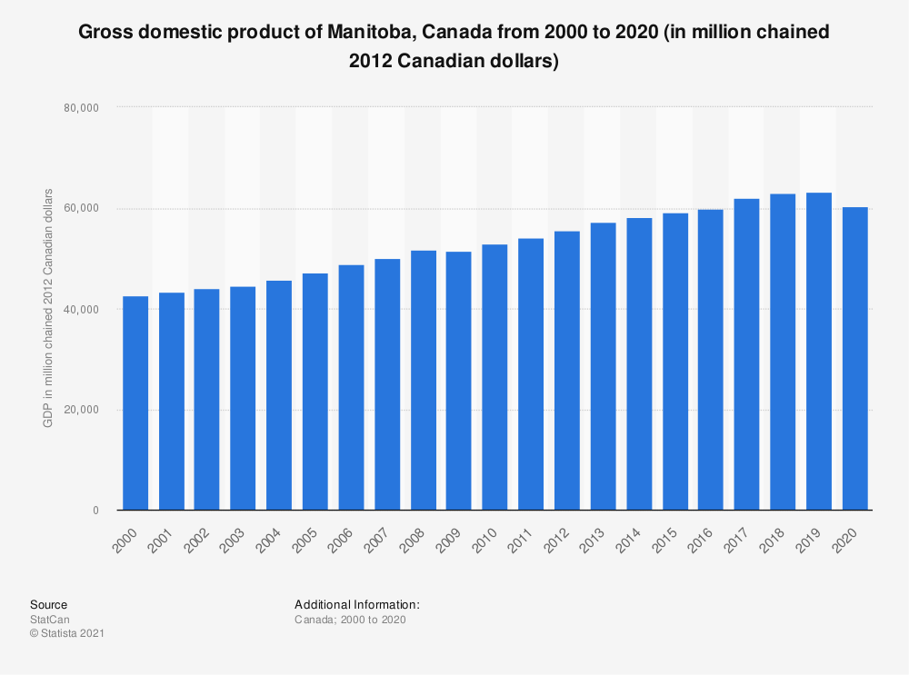 Statistic: Gross domestic product of Manitoba, Canada from 2000 to 2018 (in million chained 2012 Canadian dollars) | Statista