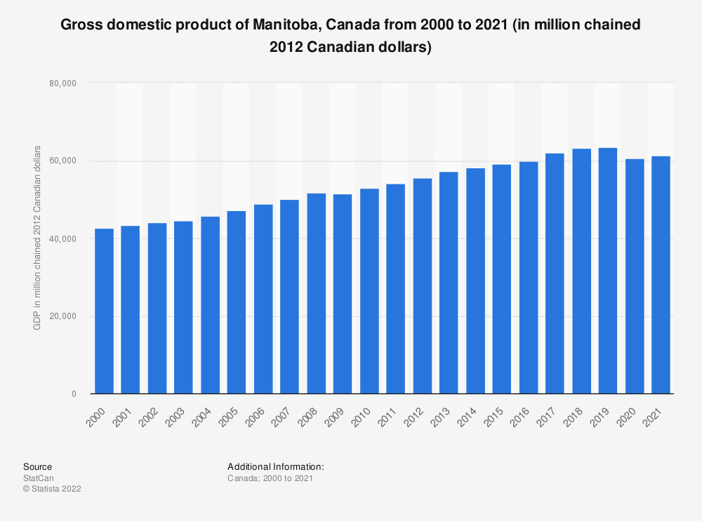 Statistic: Gross domestic product of Manitoba, Canada from 2000 to 2017 (in million chained 2012 Canadian dollars) | Statista