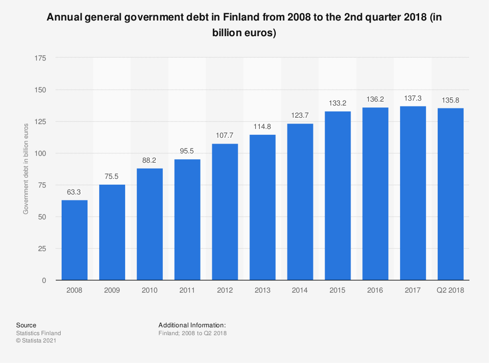 Statistic: Annual general government debt in Finland from 2008 to the 2nd quarter 2018 (in billion euros) | Statista