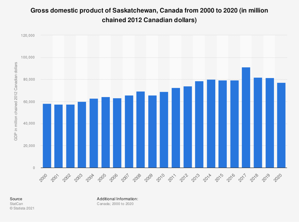 Statistic: Gross domestic product of Saskatchewan, Canada from 2000 to 2019 (in million chained 2012 Canadian dollars) | Statista